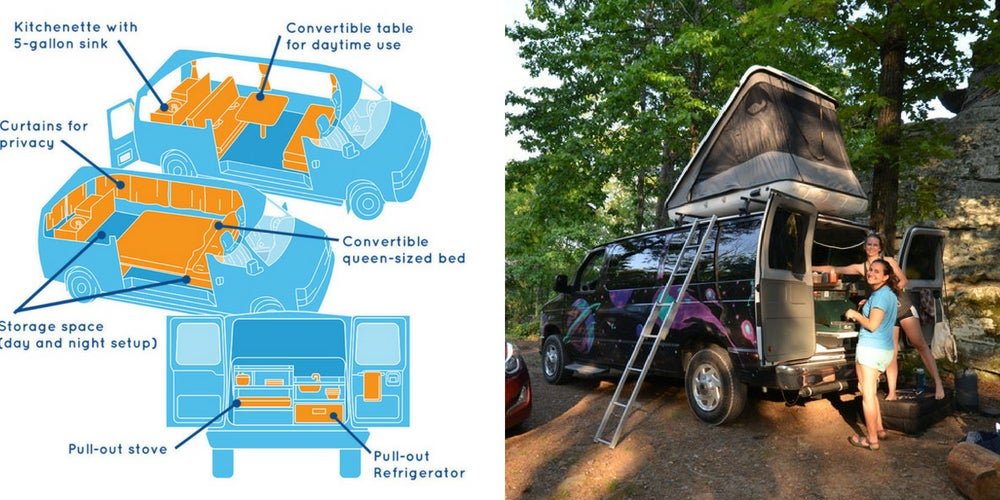 rv camping gear list: escape campervans