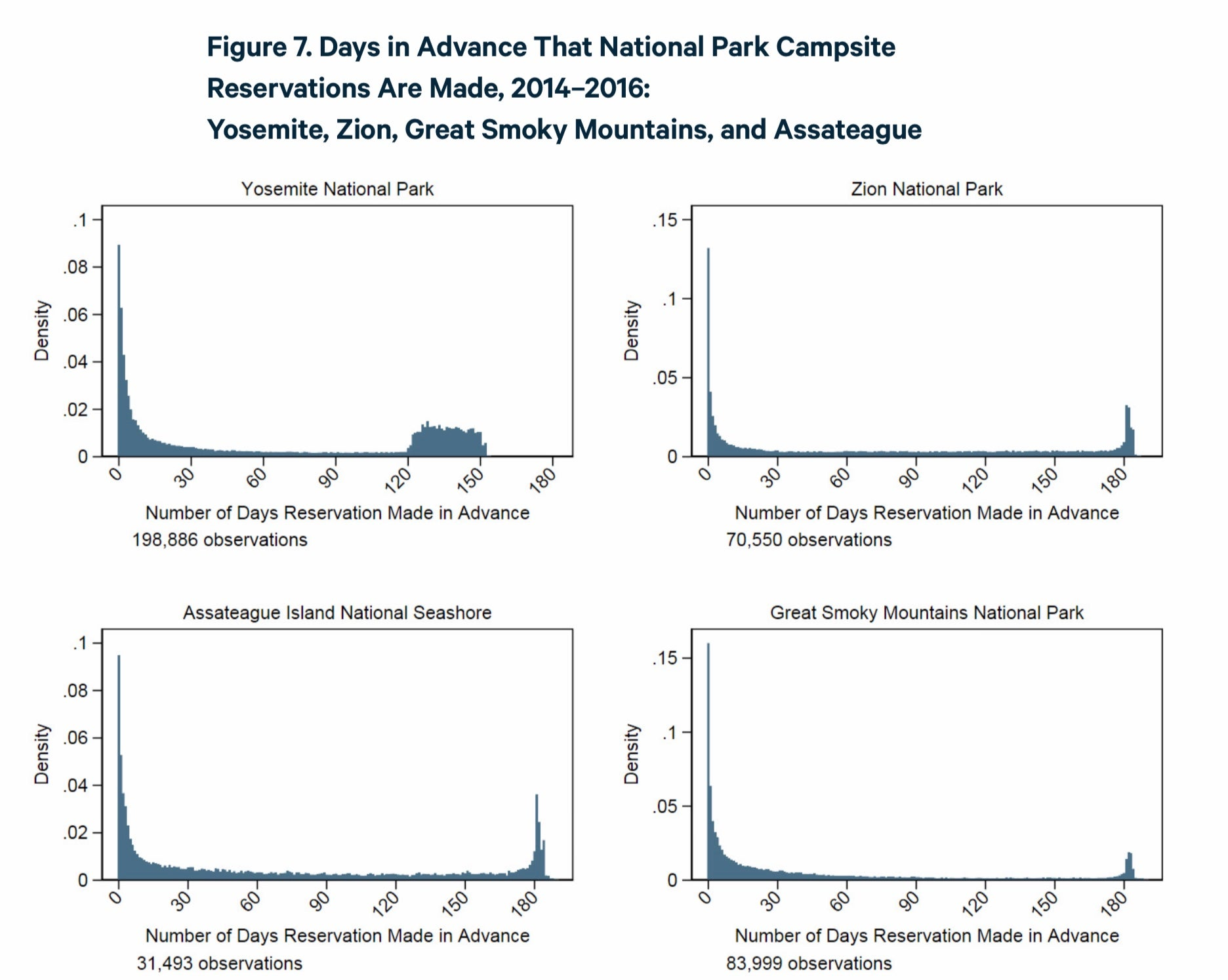 four charts for different national parks showing when most campers book their campsites